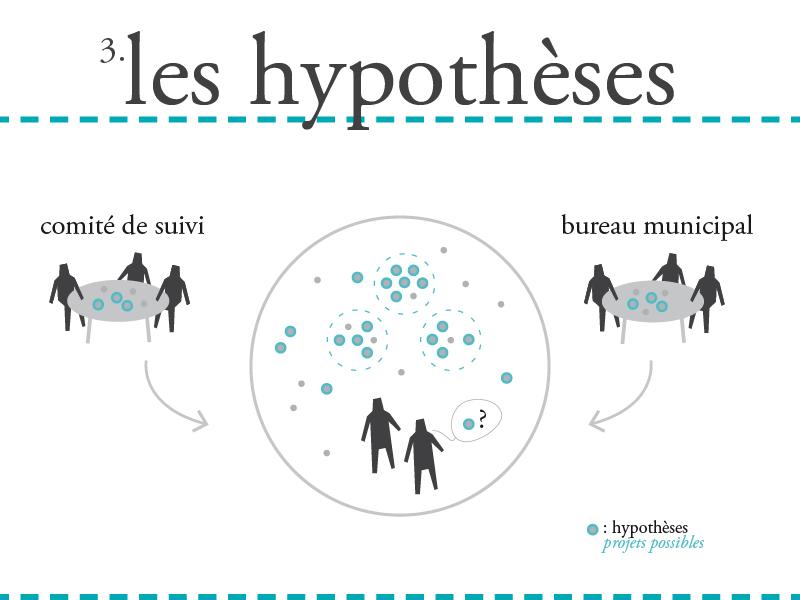 3. LES HYPOTHESES