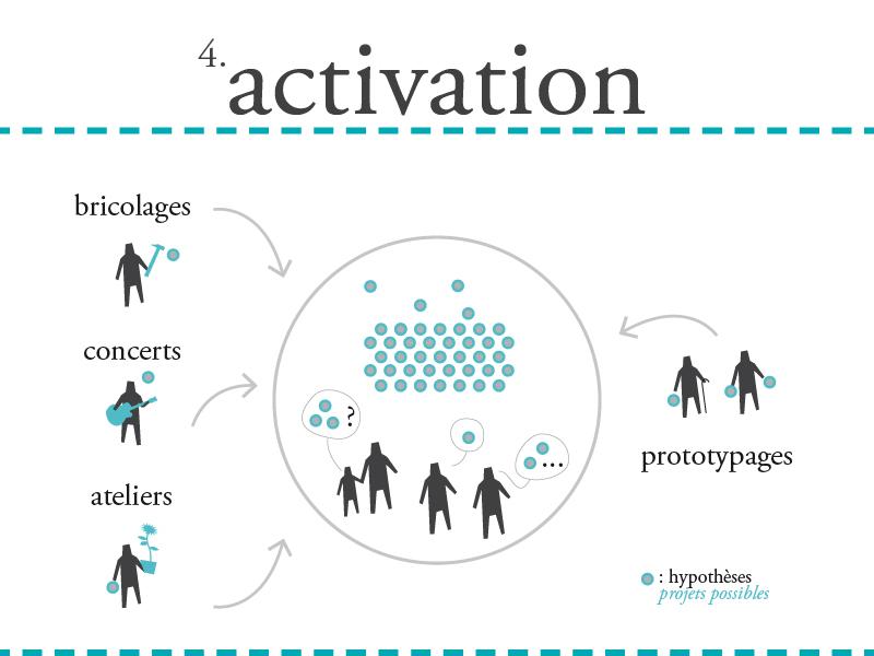 4. ACTIVATION