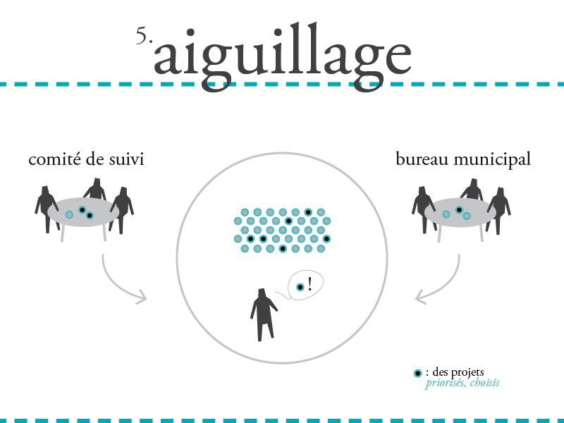 5. AIGUILLAGE