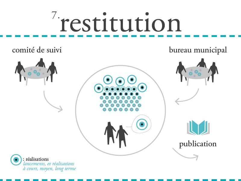7. RESTITUTION