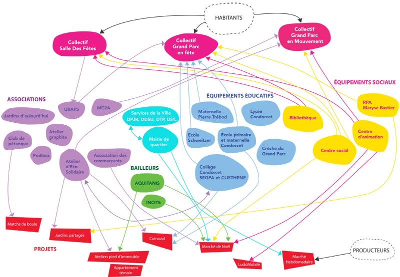 Esquisse Schéma réseau social-test